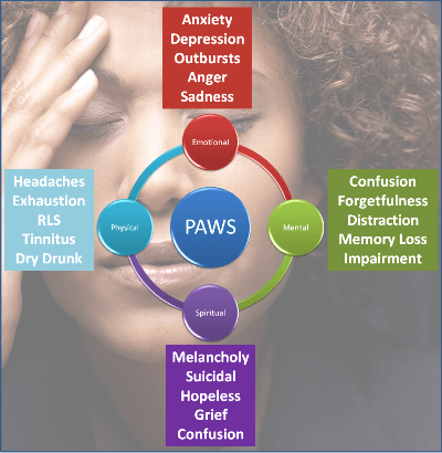 Post Acute Withdrawal Syndrome Symptoms