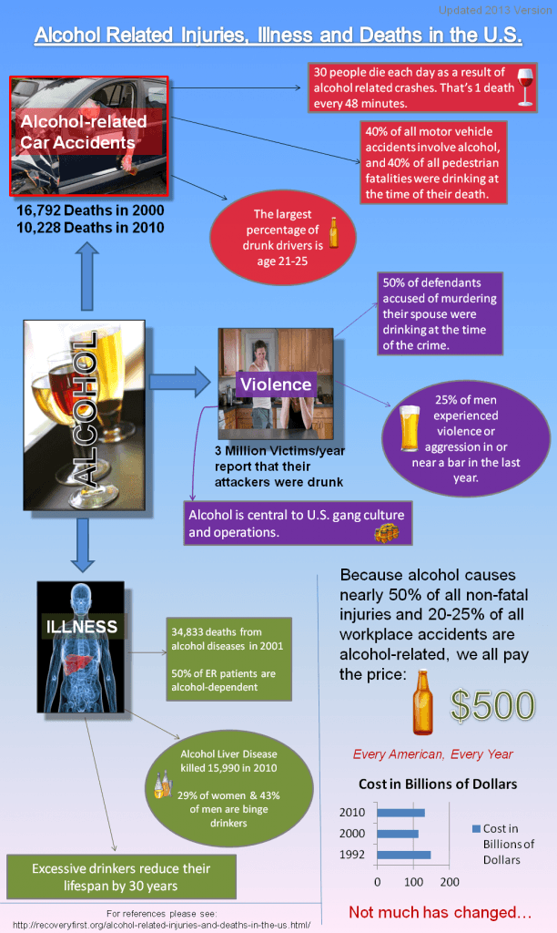 INFOGRAPHIC - Alcohol Related Injuries and Deaths in the US
