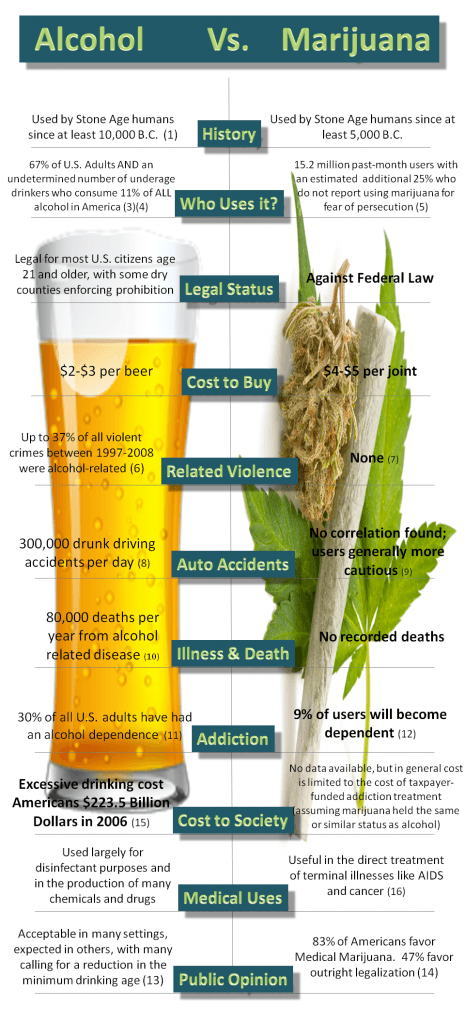 Alcohol Vs Marijuana Info