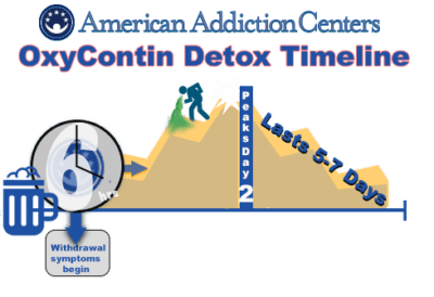 Detoxing from OxyContin