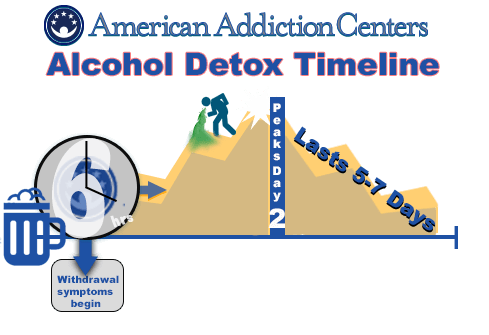 Timelines for Withdrawal from Alcohol