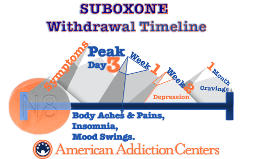 Timeline for  Suboxone Withdrawal