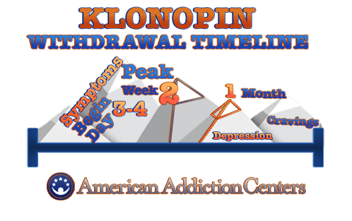 How Long Does Klonopin Withdrawal Take?