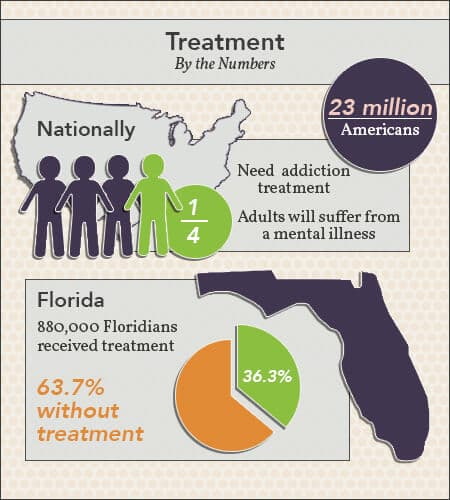 Guide To Mental Health And Addiction Treatment In Florida