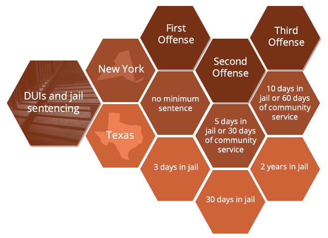 offenses and jail time