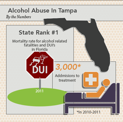 Tampa Alcohol Abuse