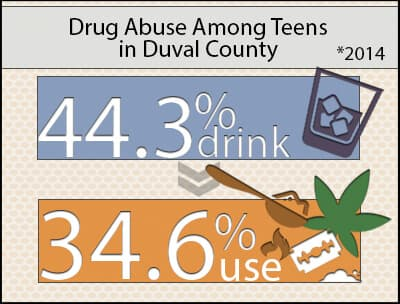 Teen Drug Abuse Duval County
